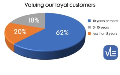 Why our loyal customers are so important to us